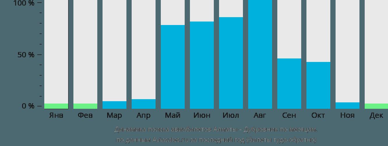 Динамика поиска авиабилетов из Алматы в Дубровник по месяцам