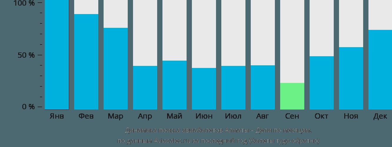 Динамика поиска авиабилетов из Алматы в Дели по месяцам