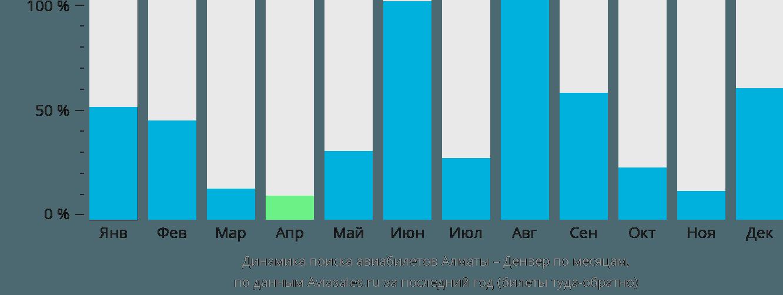 Динамика поиска авиабилетов из Алматы в Денвер по месяцам