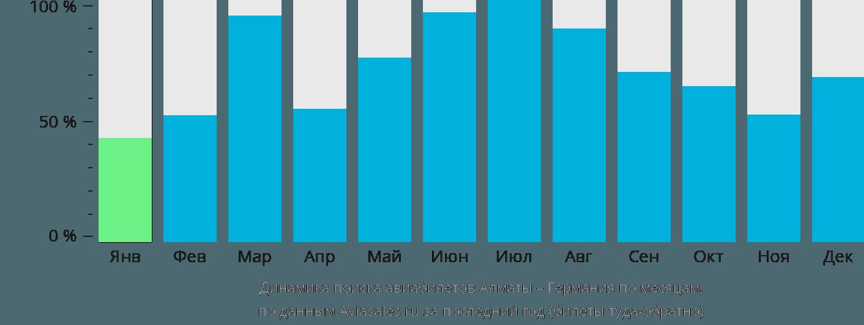 Динамика поиска авиабилетов из Алматы в Германию по месяцам