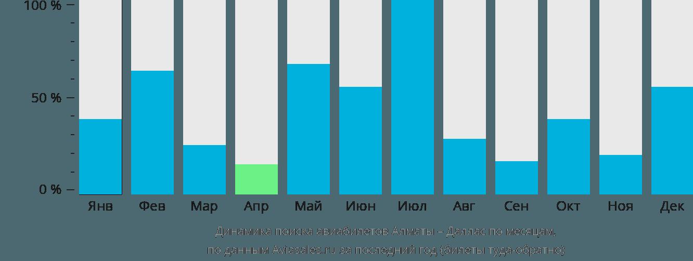Динамика поиска авиабилетов из Алматы в Даллас по месяцам