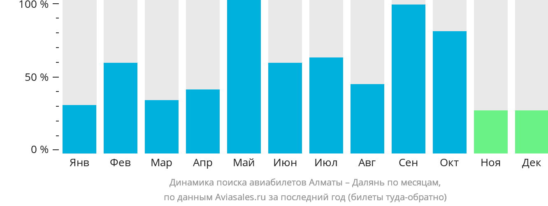Динамика поиска авиабилетов из Алматы в Далянь по месяцам
