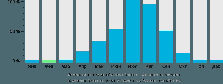 Динамика поиска авиабилетов из Алматы в Даламан по месяцам
