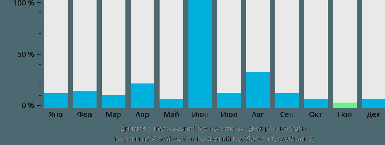 Динамика поиска авиабилетов из Алматы в Днепр по месяцам