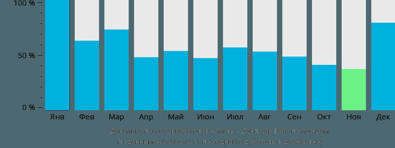 Динамика поиска авиабилетов из Алматы в Денпасар Бали по месяцам