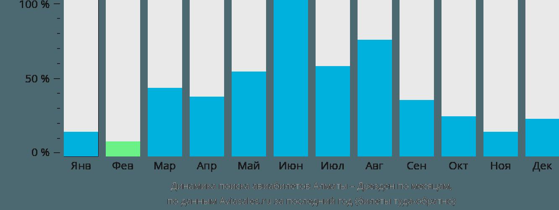 Динамика поиска авиабилетов из Алматы в Дрезден по месяцам