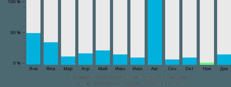 Динамика поиска авиабилетов из Алматы в Детройт по месяцам