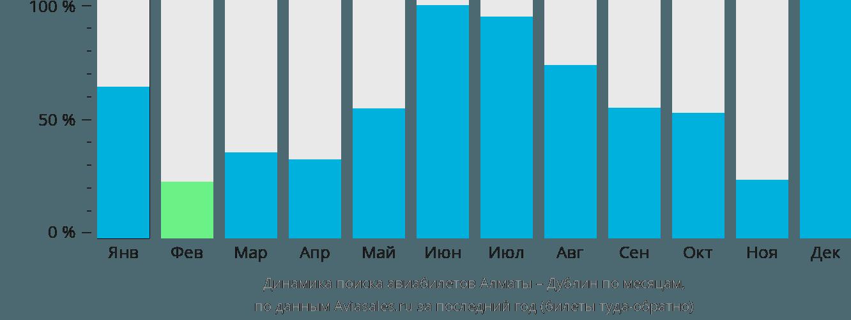 Динамика поиска авиабилетов из Алматы в Дублин по месяцам