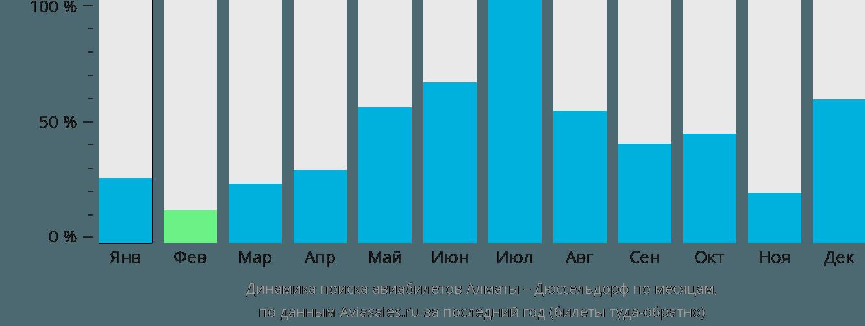 Динамика поиска авиабилетов из Алматы в Дюссельдорф по месяцам