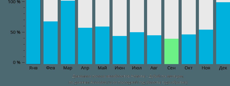 Динамика поиска авиабилетов из Алматы в Дубай по месяцам
