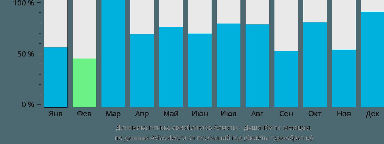 Динамика поиска авиабилетов из Алматы в Душанбе по месяцам