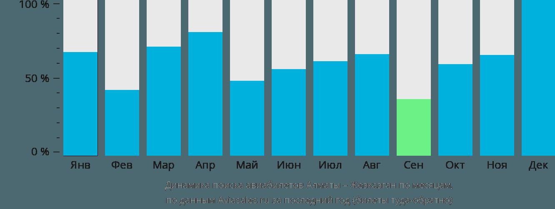 Динамика поиска авиабилетов из Алматы в Жезказган по месяцам