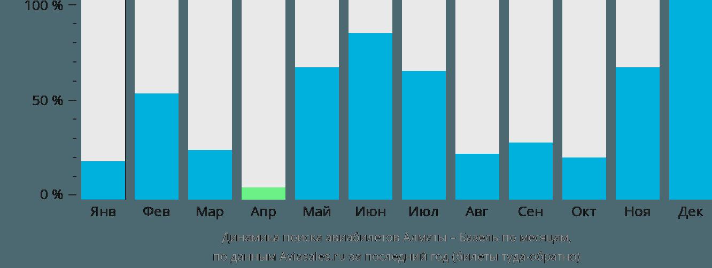 Динамика поиска авиабилетов из Алматы в Базель по месяцам