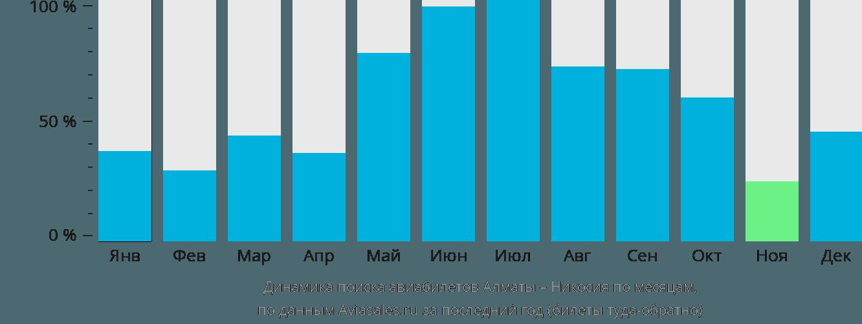 Динамика поиска авиабилетов из Алматы в Никосию по месяцам