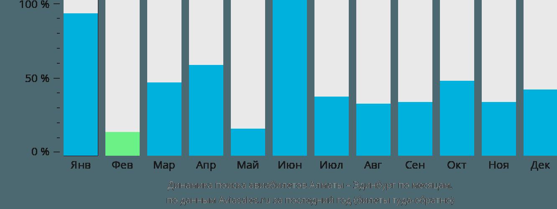 Динамика поиска авиабилетов из Алматы в Эдинбург по месяцам