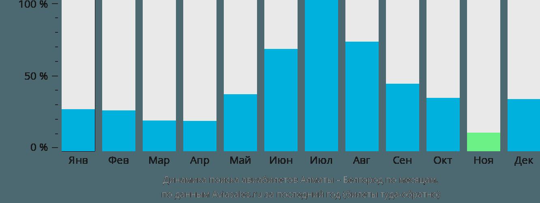 Динамика поиска авиабилетов из Алматы в Белгород по месяцам