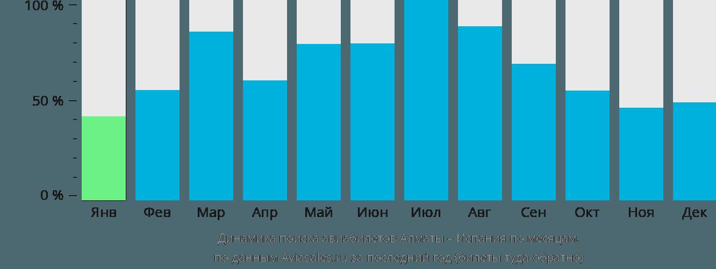 Динамика поиска авиабилетов из Алматы в Испанию по месяцам