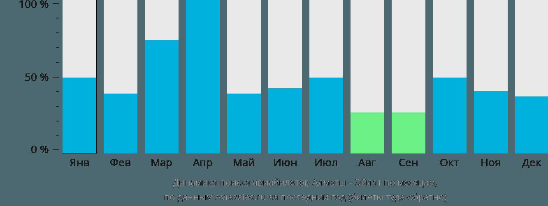 Динамика поиска авиабилетов из Алматы в Эйлат по месяцам