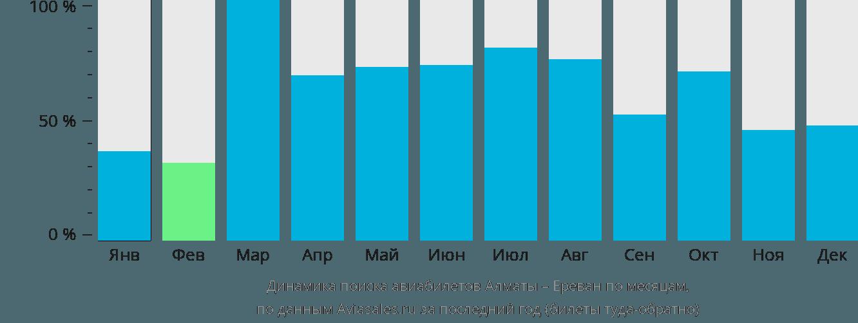 Динамика поиска авиабилетов из Алматы в Ереван по месяцам