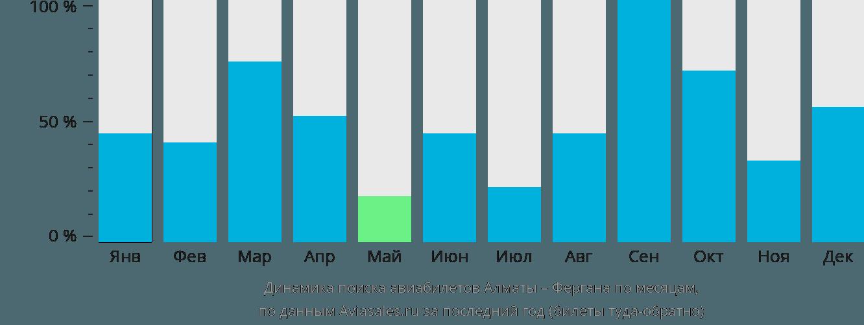 Динамика поиска авиабилетов из Алматы в Фергану по месяцам