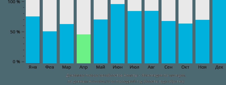 Динамика поиска авиабилетов из Алматы в Финляндию по месяцам