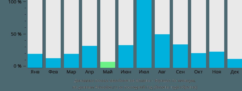 Динамика поиска авиабилетов из Алматы в Фуншал по месяцам