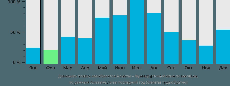 Динамика поиска авиабилетов из Алматы во Франкфурт-на-Майне по месяцам