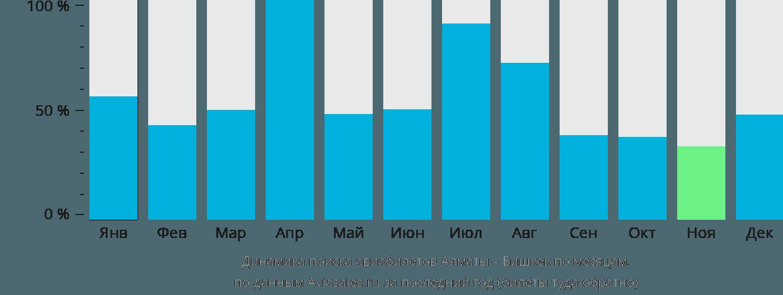 Динамика поиска авиабилетов из Алматы в Бишкек по месяцам