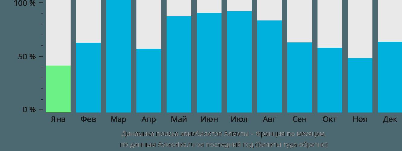 Динамика поиска авиабилетов из Алматы во Францию по месяцам