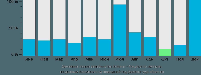 Динамика поиска авиабилетов из Алматы в Фукуоку по месяцам