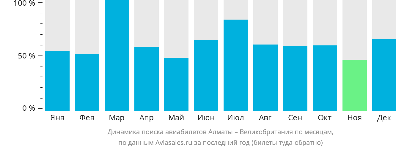 Динамика поиска авиабилетов из Алматы в Великобританию по месяцам