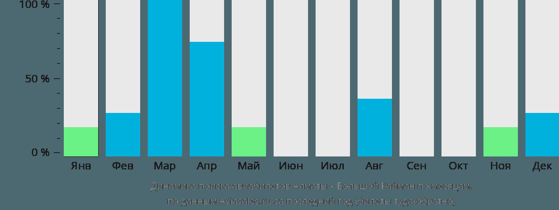 Динамика поиска авиабилетов из Алматы на Большой Кайман по месяцам