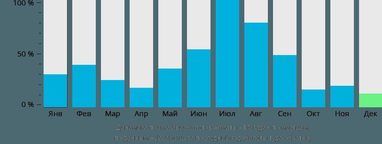 Динамика поиска авиабилетов из Алматы в Магадан по месяцам