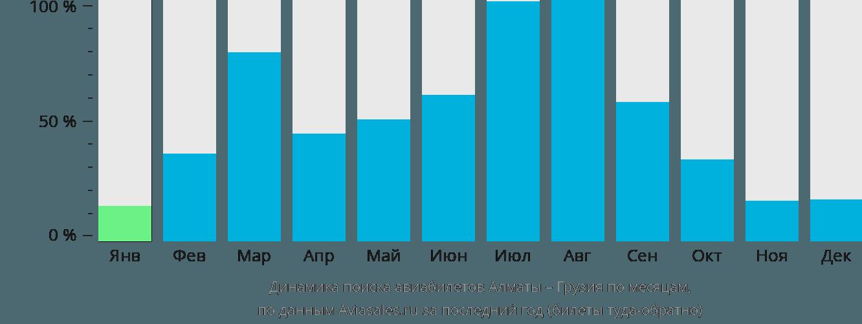 Динамика поиска авиабилетов из Алматы в Грузию по месяцам