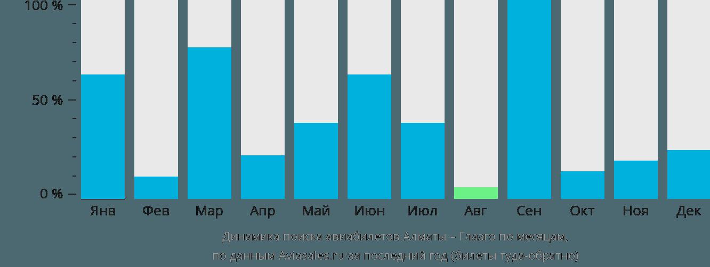 Динамика поиска авиабилетов из Алматы в Глазго по месяцам