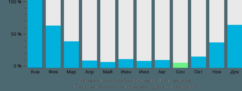 Динамика поиска авиабилетов из Алматы в Гоа по месяцам