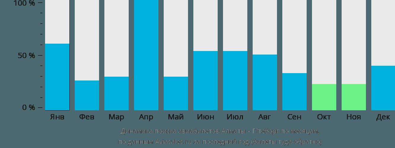 Динамика поиска авиабилетов из Алматы в Гётеборг по месяцам