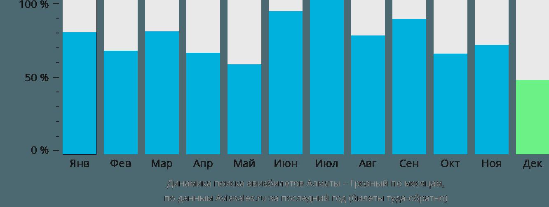 Динамика поиска авиабилетов из Алматы в Грозный по месяцам