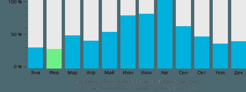 Динамика поиска авиабилетов из Алматы в Грецию по месяцам