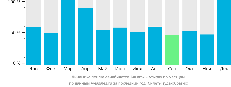 Динамика поиска авиабилетов из Алматы в Атырау по месяцам