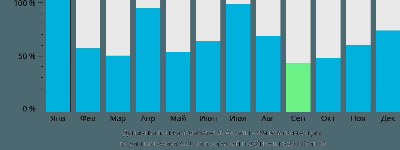 Динамика поиска авиабилетов из Алматы в Женеву по месяцам