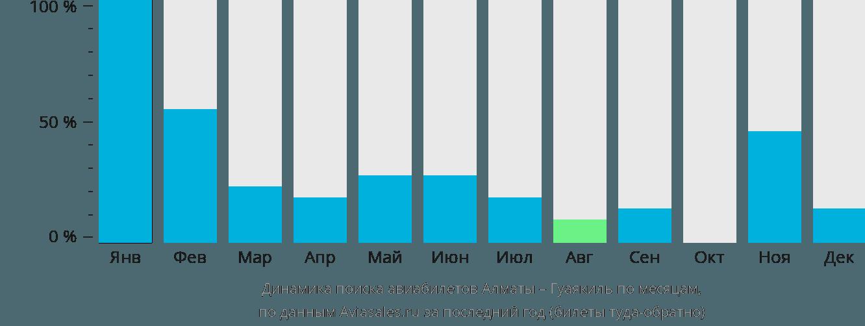 Динамика поиска авиабилетов из Алматы в Гуаякиль по месяцам