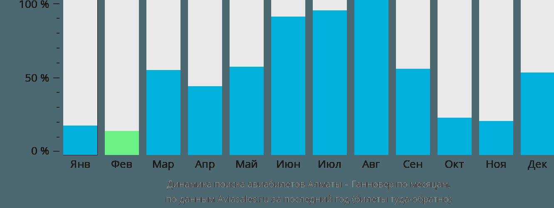 Динамика поиска авиабилетов из Алматы в Ганновер по месяцам