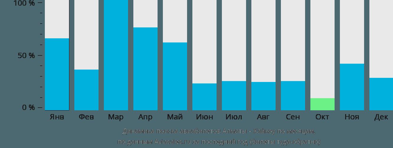 Динамика поиска авиабилетов из Алматы в Хайкоу по месяцам