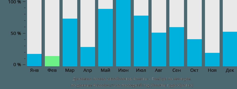 Динамика поиска авиабилетов из Алматы в Гамбург по месяцам