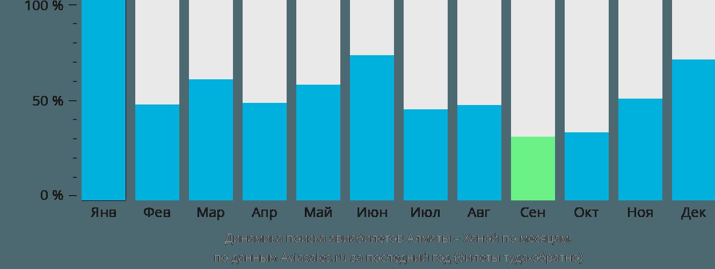 Динамика поиска авиабилетов из Алматы в Ханой по месяцам