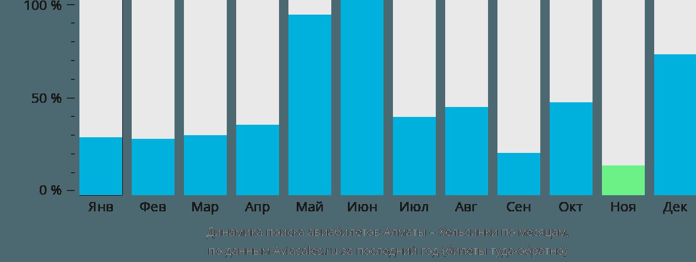 Динамика поиска авиабилетов из Алматы в Хельсинки по месяцам