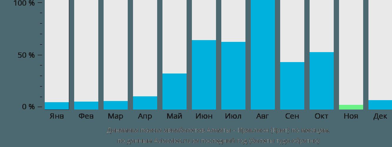 Динамика поиска авиабилетов из Алматы в Ираклион (Крит) по месяцам