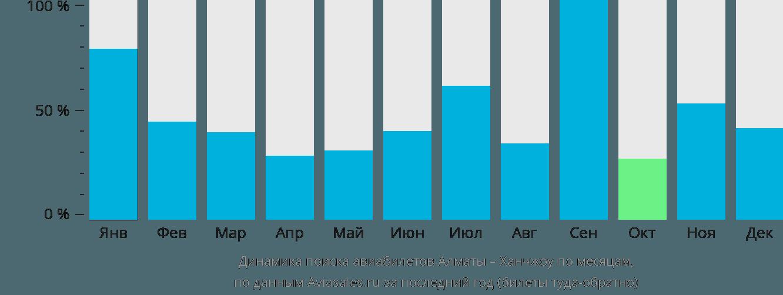 Динамика поиска авиабилетов из Алматы в Ханчжоу по месяцам