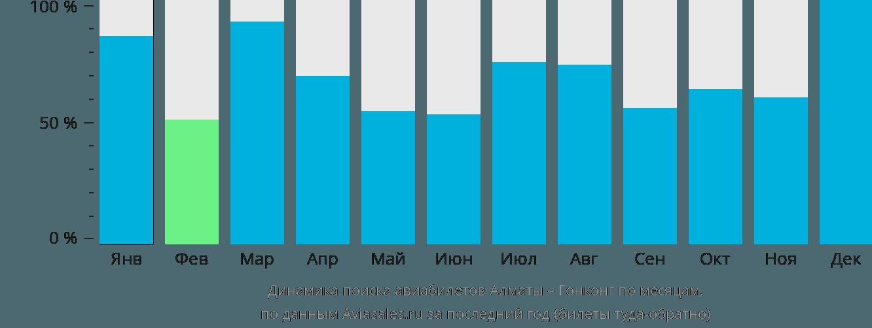 Динамика поиска авиабилетов из Алматы в Гонконг по месяцам